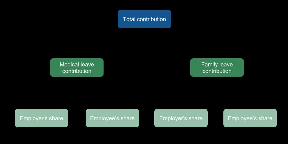 Massachusetts payroll tax deduction chart